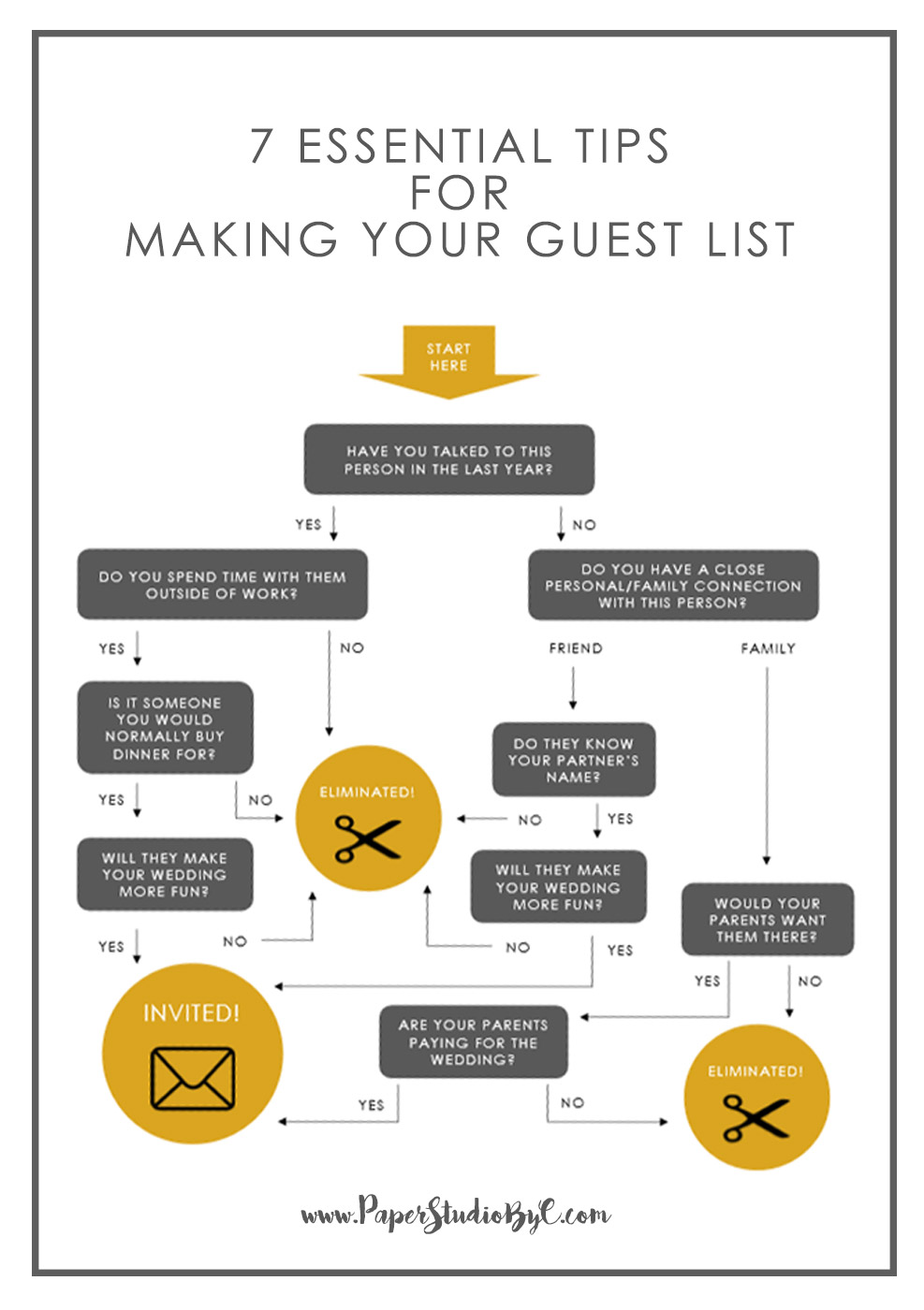 7 Essential Tips for Making Your Guest List